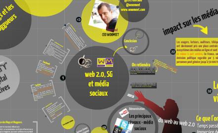 Comprendre les nouveaux médias et le web 2.0